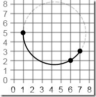 CircularString2