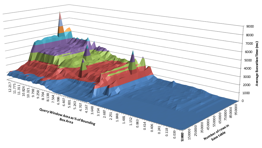 In Defence of 3D Charts… | Alastair Aitchison
