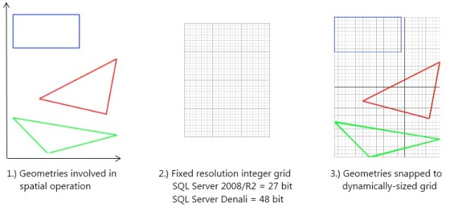SQL Server Integer Grid Snapping